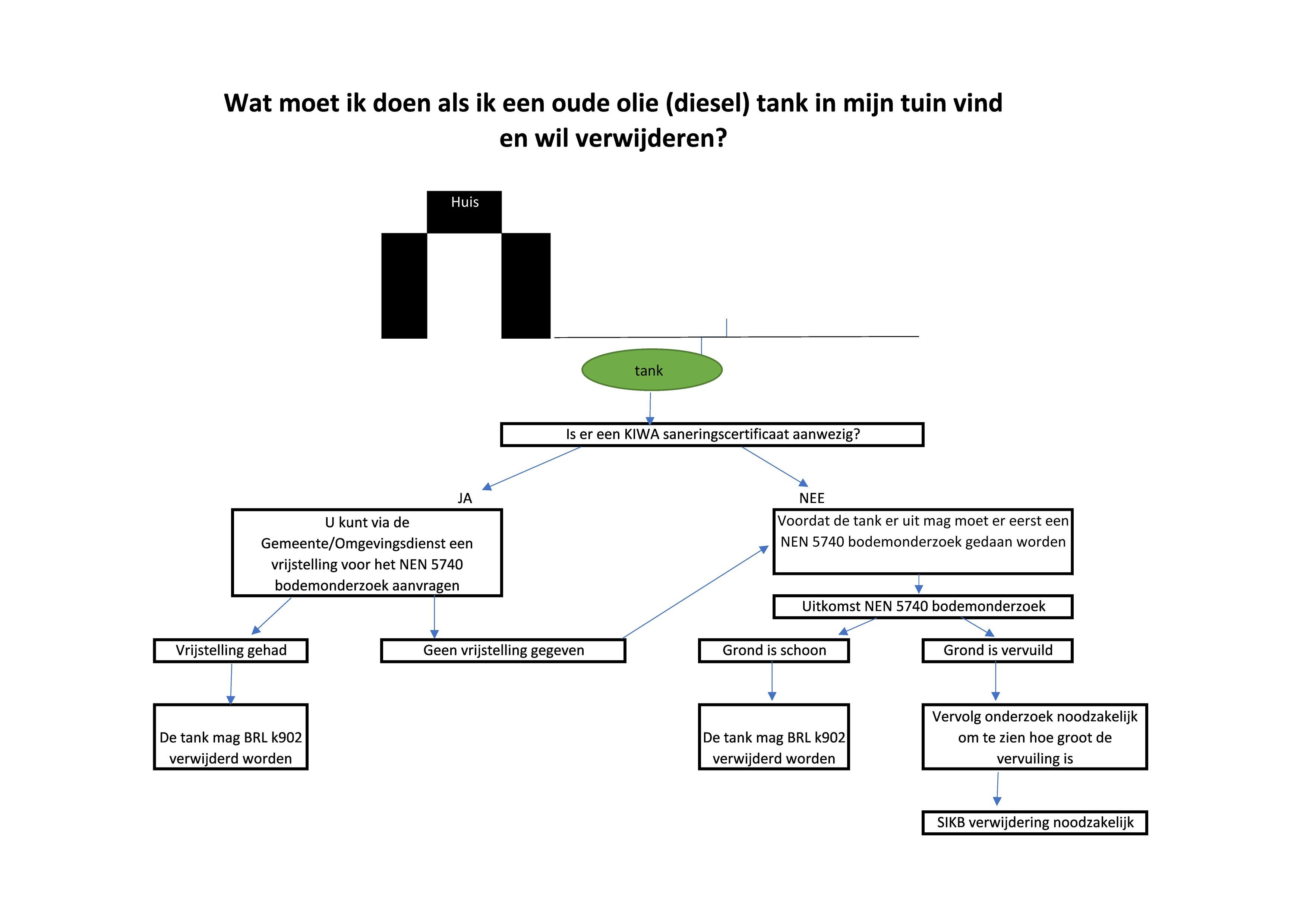 schema_ondergrondse_tank-page0